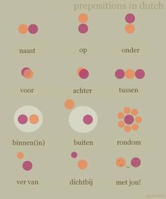 "speutschlish: ""Prepositions in Dutch! See: [Spanish] [French] [Greek] [Gato] [Polish] [Dutch] [English] [Romanian] [Italian]. Dutch Language, Language Study, Language Lessons, Learn Dutch, Dutch Netherlands, Dutch Words, Toddler School, Prepositions, Study Notes"