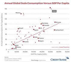 Annual global soda consumption versus GDP per capita Story Of The Year, Healthcare Quotes, Soda, Health Care, Charts, Drinks, Projects, Drink, Drinking