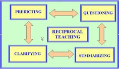 Reciprocal Teaching in Bridge. Incorporate in our Language Arts. Student model… – Being a Teacher – Home Recipe Reading Comprehension Strategies, Teaching Strategies, Teaching Ideas, Reciprocal Reading, Thinking Strategies, Student Data, Teaching Reading, Classroom Management, Literacy