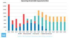 Greek debt repayments