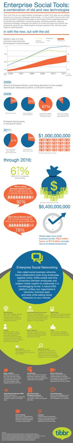 Enterprise Social Tools: A Combination Of Old And New Technologies [INFOGRAPHIC] #socialtools #enterprise