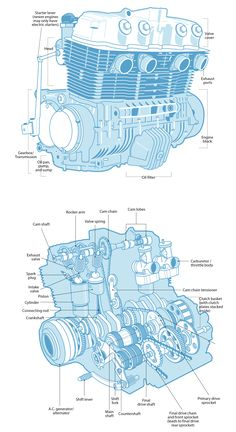 Honda 750 cc 4 cyl engine - Understand Engine Anatomy Tip from the pages of The Total Motorcycling Manual Motorcycle Engine, Car Engine, Motorcycle Mechanic, Motorcycle Tips, Motorcycle Quotes, Custom Motorcycles, Custom Bikes, Custom Baggers, Automobile