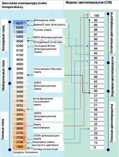 Color Temperature chart in Kelvin Temperature Chart, Color Temperature, Tv Lighting, Lighting Design, Color Rendering Index, Lighting Solutions, Science And Nature, Filmmaking, Light Up