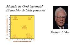 Modelo grid de ROBERT BLAKE /El Grid es una manera de representar gráficamente todas las posibilidades de estilo de liderazgo y de ver como se compara un estilo con otro