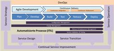 Relationship between DevOps, Agile Development, Continuous Delivery and ITIL visualized