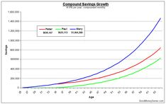 The Amazing Superpower Of Compound Interest – Good Money Sense Rule Of 72, Interest Calculator, 65 Years Old, Retirement Accounts, Become A Millionaire, First Job, Changing Jobs, Saving For Retirement