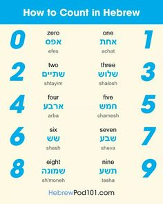 There are many ways to learn Hebrew and for many people it's all about flexibility, convenience and enjoyment. The reasons for learning a second or even third language will vary from person to person but generally the ability to commu Learn Hebrew Alphabet, Hebrew School, Learning Methods, Hebrew Words, Bible Knowledge, Word Study, Language School, Learning Spanish, Cover Art