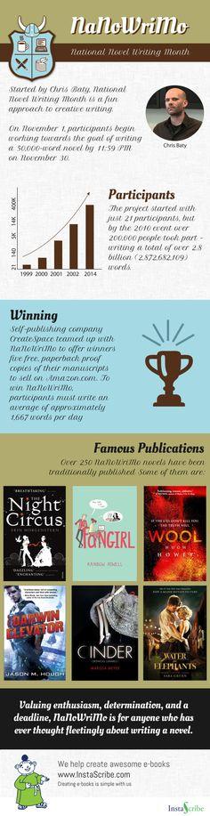 NaNoWriMo Trivia - Writers Write