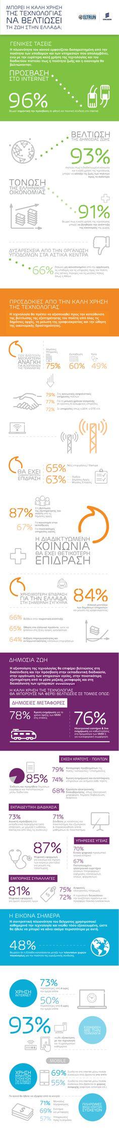Infographic για τα αποτελέσματα της έρευνας της Ericsson για το πως μπορεί η καλή χρήση της τεχνολογίας να βελτιώσει τη ζωή στην Ελλάδα