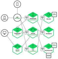 Diagram of microservices architecture pattern