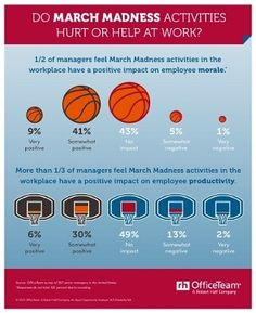 Making the Most of March Madness in the Workplace #MarchMadness