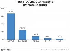 Apple domina las activaciones de dispositivos móviles en Navidad - http://www.actualidadiphone.com/2014/12/30/apple-domina-las-activaciones-de-dispositivos-moviles-en-navidad/