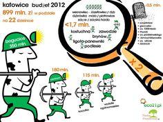Kato budget 2012