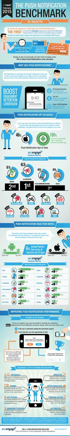 Marketing mobile : la notification push #infographie