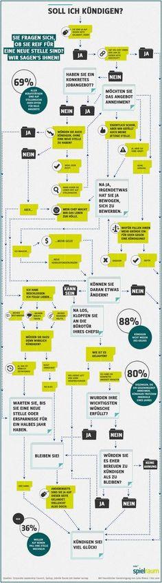 Infographic: Entscheidungshilfe: Wann Sie kündigen sollten. Best time quitting your job