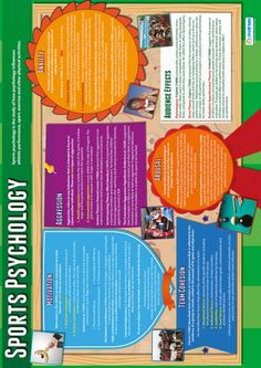 Daydream Education's Sports Psychology Poster is a great learning and teaching tool. The engaging and attention grabbing psychology poster is guaranteed to improve understanding and help brighten up your school hallways and classrooms. Psychology Posters, Psychology Facts, Business Case Template, Chronological Resume, Sign Language Alphabet, Scripture Study, Mind Body Spirit, Human Mind, Fiction Writing