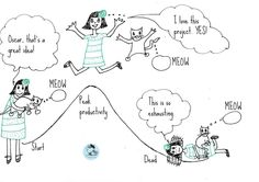 The Lifecycle of an #Unfinished #Project - how how do you catch up to your to-finish lists? From upasnakakroo.co #art #handdrawn #doodle #productivity #projects #creativity #lifehacks