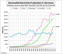 On Sunday (5/11/14), Germany's impressive streak of renewable energy milestones continued, with renewable energy generation surging to a record portio...