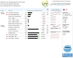 Dashboard for healthcare quality improvement