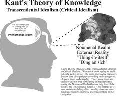 370 Kant Ideas Immanuel Philosophy Categorical Imperative