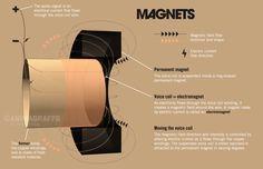 How speakers make sound - Animagraffs Animagraffs by Jacob O'Neal.