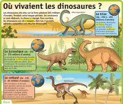Où vivaient les dinosaures ? - Le Petit Quotidien, le seul site d'information quotidienne pour les 6 - 10 ans !