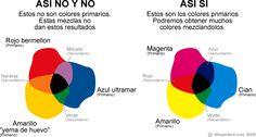 Dibujar facil. Colores Primarios