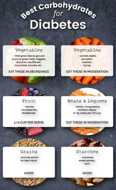 Carbohydrates for Diabetes Carbs can seriously derail your diabetes. Here's the best carbohydrates for diabetes (and also the worst!) Carbs can seriously derail your diabetes. Here's the best carbohydrates for diabetes (and also the worst! Diabetic Food List, Diabetic Meal Plan, Diet Food List, Food Lists, Diet Foods, Diet Menu, Diabetic Tips, Hcg Diet, Best Diabetic Diet