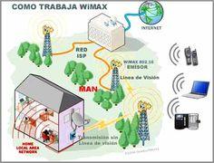 1.2 redes de medios. Medios de instalacion Es importante calcular todos los costos involucrados en el diseño de redes. El impacto del diseño de los edificios y la construcción deben son un factor importante a la hora de instalar los medios de comunicación LAN.
