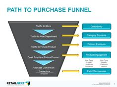 Purchase Funnel, Retail, Illustrations, Activities, Marketing, Google, Life, Research, Sales Process