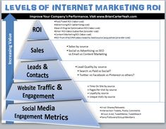 [GRAPHIC] Levels of Internet Marketing ROI. More at http://briancarteryeah.com/
