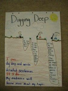 Digging Deep Chart by @Jessica Jackson Meacham