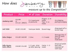 Jamberry Nails Shields vs. the others...  www.katelinpage.jamberrynails.net https://www.facebook.com/katelinpagejamberrynails