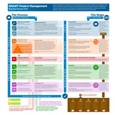 I am a big fan of Infographics here is a good one that summarizes the project m - Business Management - Ideas of Business Management - I am a big fan of Infographics here is a good one that summarizes the project management lifecycle Program Management, Operations Management, Change Management, Business Management, Business Planning, Knowledge Management, Smart Project, Project Management Templates, Business Analyst