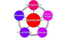 Big Five (Psychologie)