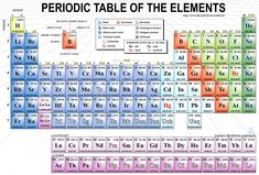 Periodic table of elements iupac biology pinterest periodic labelled periodic table of elements labelled periodic table metals periodic table labeled groups urtaz Image collections