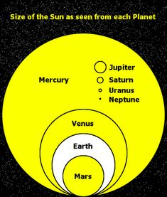 The Sun as seen from other Planets