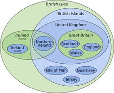 A diagram of all the proper naming subcategories for the British Isles, British Islands, U.K., Great Britain, etc.