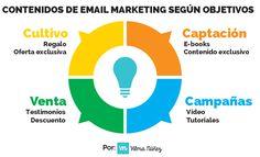 Resultado de imagen para modelos de plan de marketing estrategico Email Marketing, Digital Marketing, Community Manager, Plans, Management, Audio, God, Mini, Business Marketing