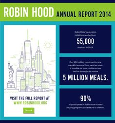 Nice example of content marketing from Robin Hood Foundation.