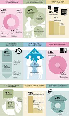 Hola: Una infografía sobre cómo será la educación de futuro. Vía Un saludo