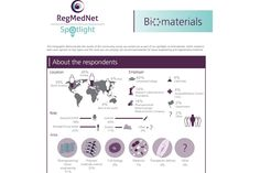 Infographic demonstrating the results of our survey on biomaterials for tissue engineering and regenerative medicine, featuring questions on biomaterials in your lab and getting products to the clinical and market.