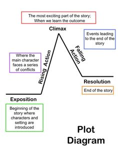 Summarizing Short Stories Story Elements And ConflictI Use The Diagram A Lot For Teaching Plot Structure This Is Great Breakdown Of Chart