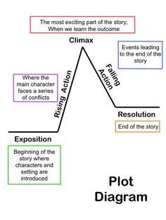 Plot diagrama