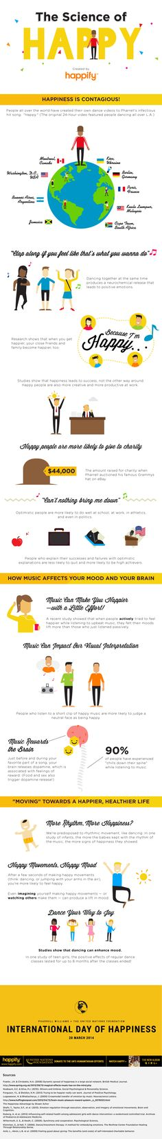 pharrell happy infographic. The science of happy. Music and your mood.