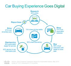 Car Buying Experience Goes Digital