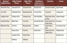 A great reference for gluten-free baking!