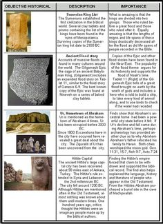 Is the Old Testament Historical? By comparing the places and events in the Bible to actual physical evidence we can demonstrate the truthfulness of the Bible in historical matters. Cultura Judaica, Christian Apologetics, Bible Study Notebook, Bible Knowledge, Bible Truth, Thing 1, Old Testament, Bible Stories, Christian Faith