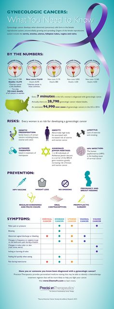 "Every 7 minutes, a woman in the United States is diagnosed with a gynecologic cancer. Today is the last day of Gynecologic Cancers Awareness Month but we want to help keep the awareness going year round. Read this #Infographic and ""share"" with your friends and family. Knowledge is power!"