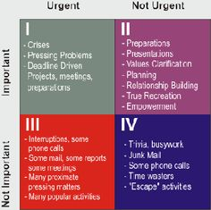 Urgent vs. Important. Time Management prioritization perspectives.